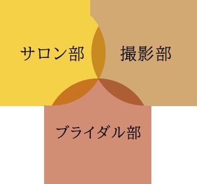 渋谷のヘアサロンのコンセプト